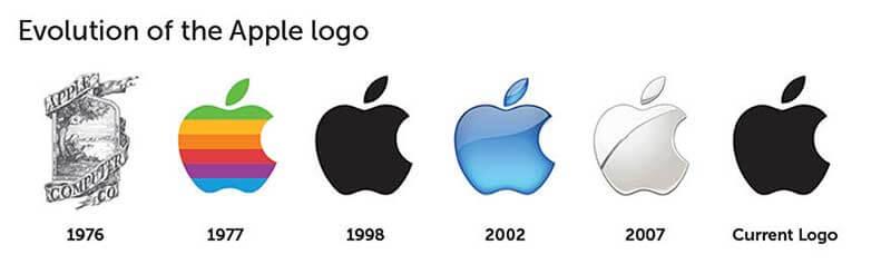 Ünlü Markaların Logo Evrimi