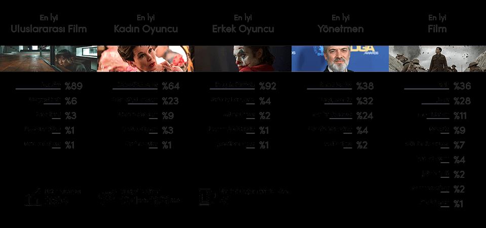 2020 Oscar Tahmin Yarışması İstatistikler